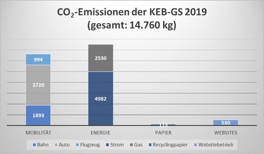CO2-Emissionen der KEB-Geschäftsstelle 2019