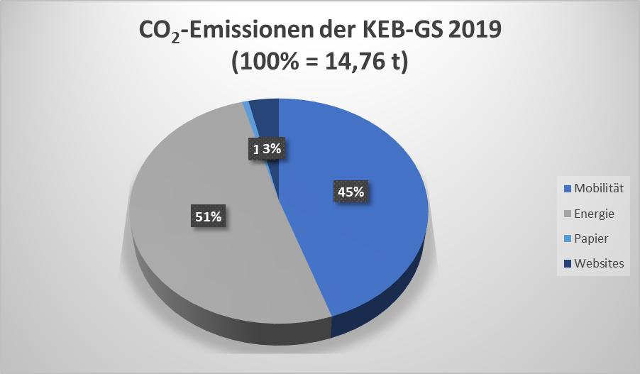 CO2-Emissionen der KEB-Geschäftsstelle 2019 in Prozent
